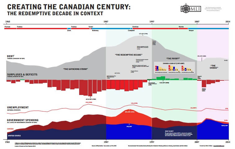 canadiancenturyinfographic