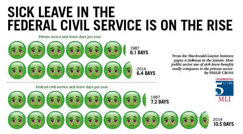 MLICrossSickLeaveInfographic774x427-11-15-V2