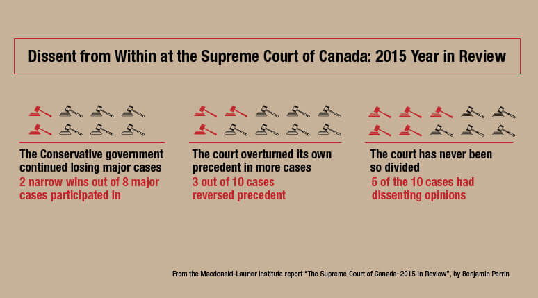 an analysis of the supreme court of canada Justices of the supreme court of canada have the option of releasing reasons  for a unanimous  the supervisory role of the supreme court of canada:  analysis of appeals from provincial courts of appeal, 1949-1990 (1992), 3(2d).